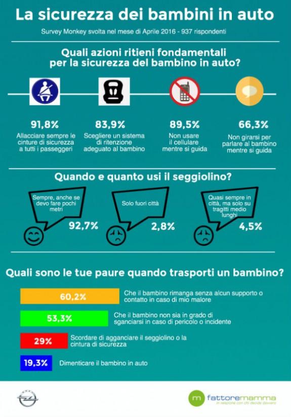 Infografica_Survey_Opel_Fattore Mamma