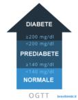OGTT diabete gestazionale